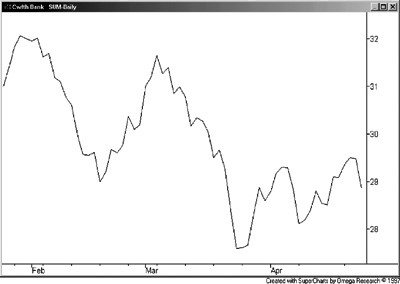 CBA daily line chart