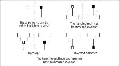 Hammers and the hanging man