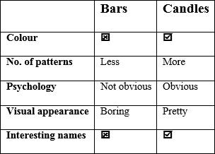 comparison of charts
