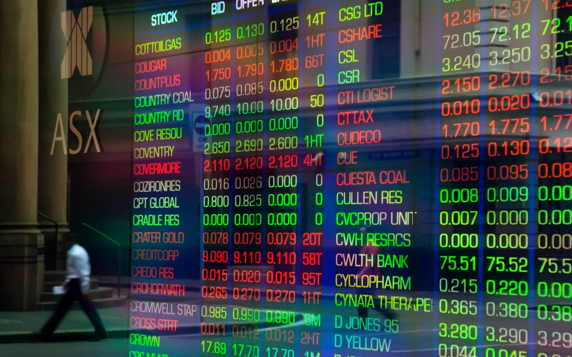 Best Trading Platform Australia - Comparison 🇦🇺